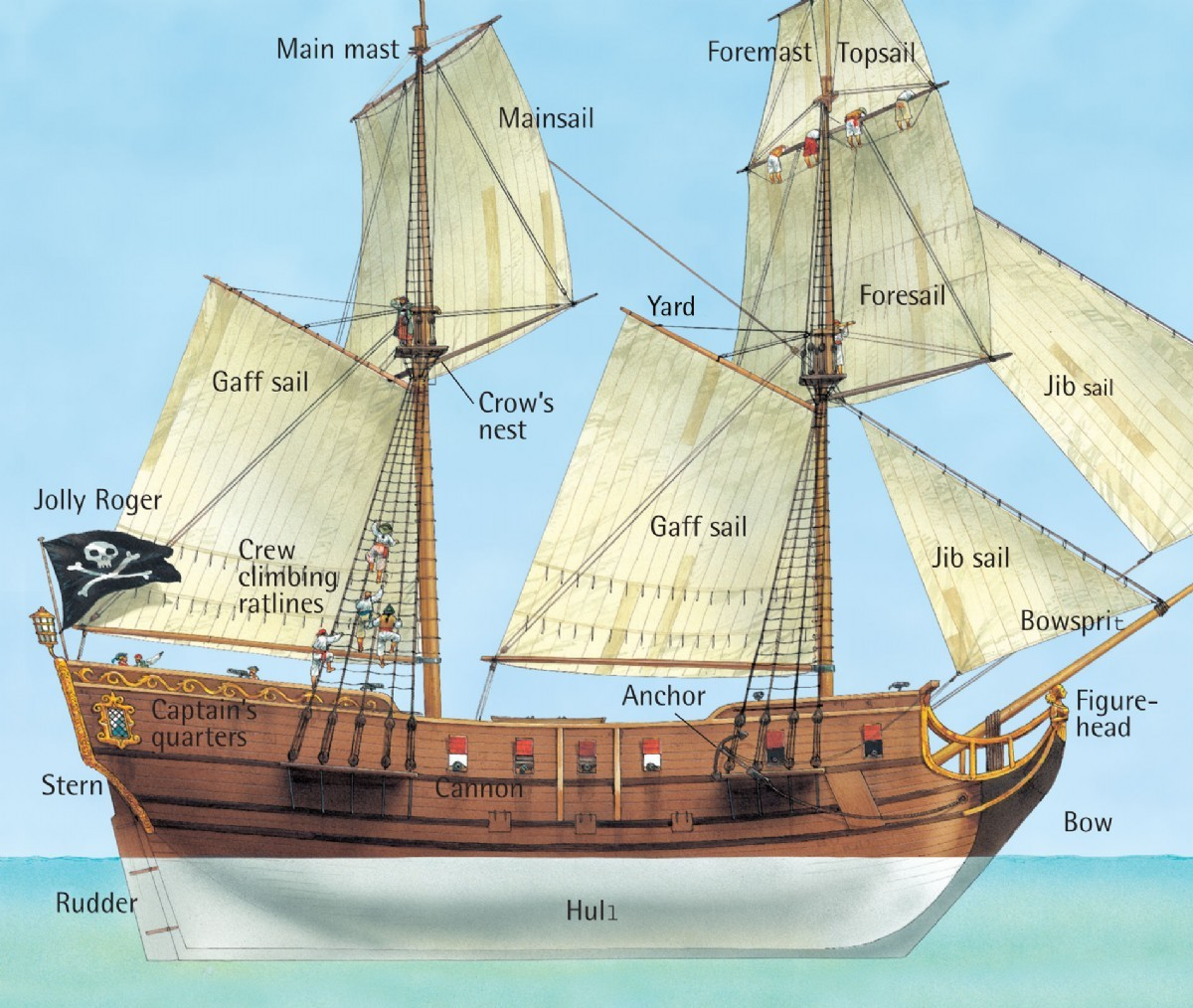 Inside a pirate ship - Q-files - Search • Read • Discover