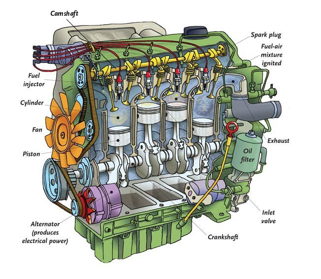 Internal combustion engine - Q-files - Search • Read • DiscoverQ-files